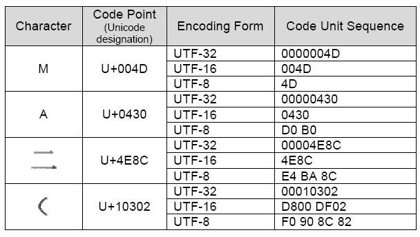 UTF-8 encoding table and Unicode characters