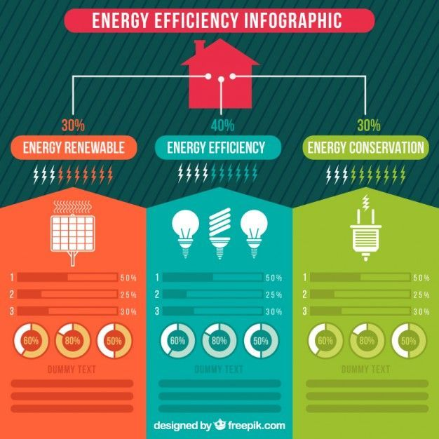 Colored Energy Efficiency Computer Graphic Free Vector Energyefficiency Colored Energy E Energy Efficiency Infographic Energy Efficiency Solar Energy Projects