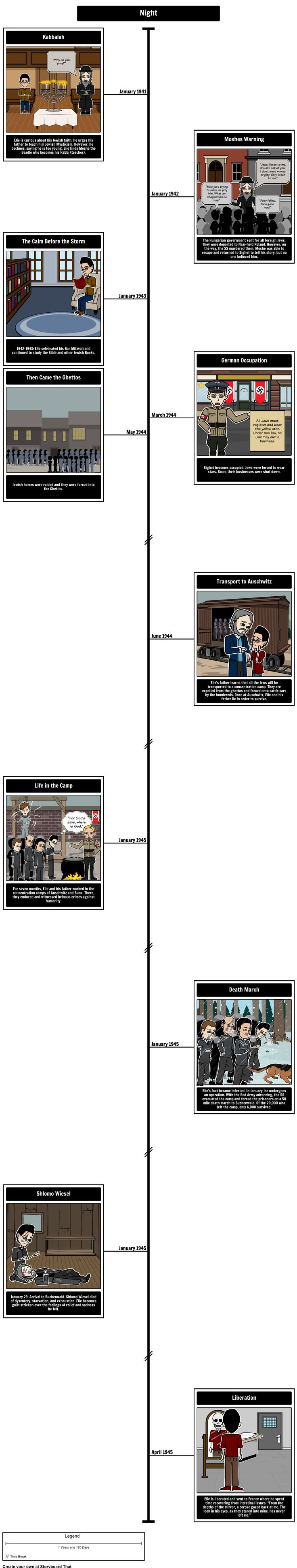 "Non-fiction and historical fiction can especially benefit from timelines. When reading a story that takes place in a historical setting or learning about authors, it is necessary to understand the context. A timeline can help establish important events and attitudes during a specific era. Here is an example of a timeline made using Storyboard That for Elie Wiesel's ""Night""."