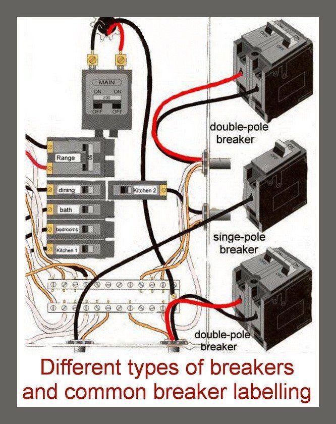 breakers and labelling in breaker box