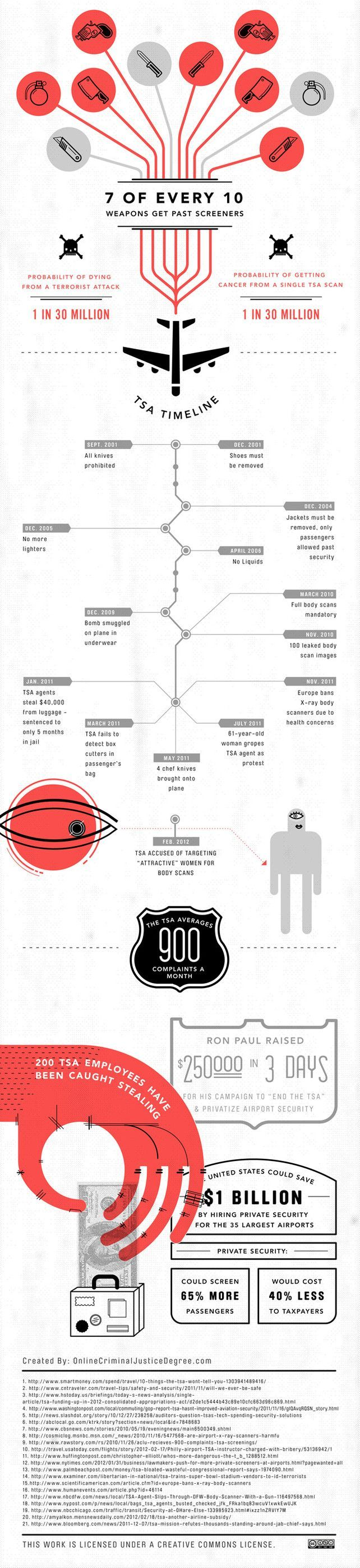 65 best inphography images on Pinterest   Infographic, Infographics ...