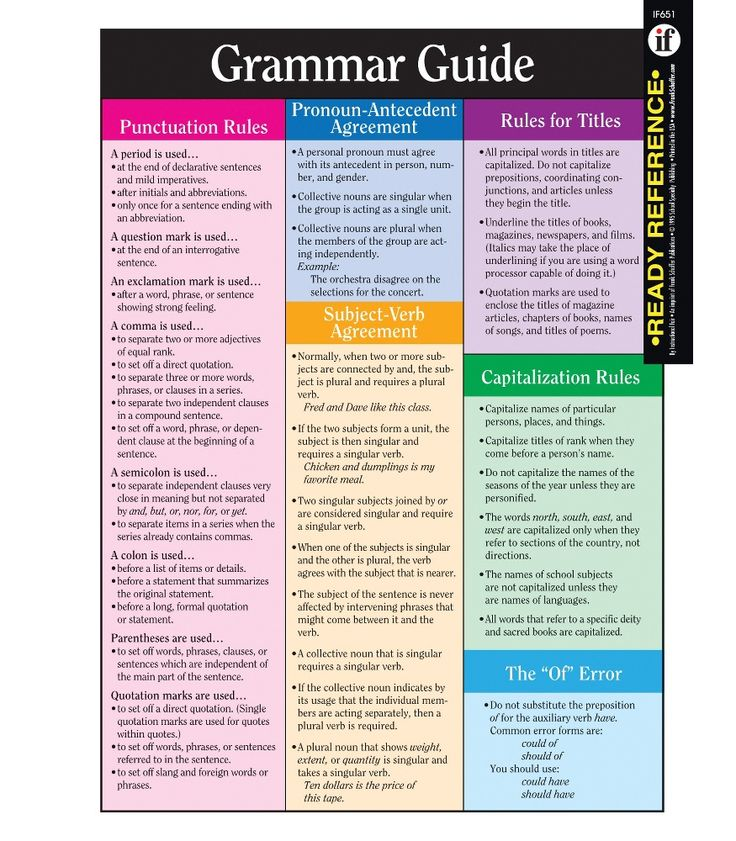"Includes punctuation rules, pronoun-antecedent agreement, subject-verb agreement, rules for titles and capitalization, the ""of"" error, frequently misspelled words, and proofreading symbols. Students can keep all the facts right at their fingertips with this colorful two-sided ready reference card! Comes pre-punched for a three-ring binder and is laminated for years of use. 8 1/2"" x 11"" (22 x 28cm)."