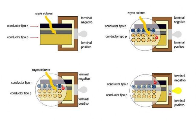Efecto fotovoltaico.jpg