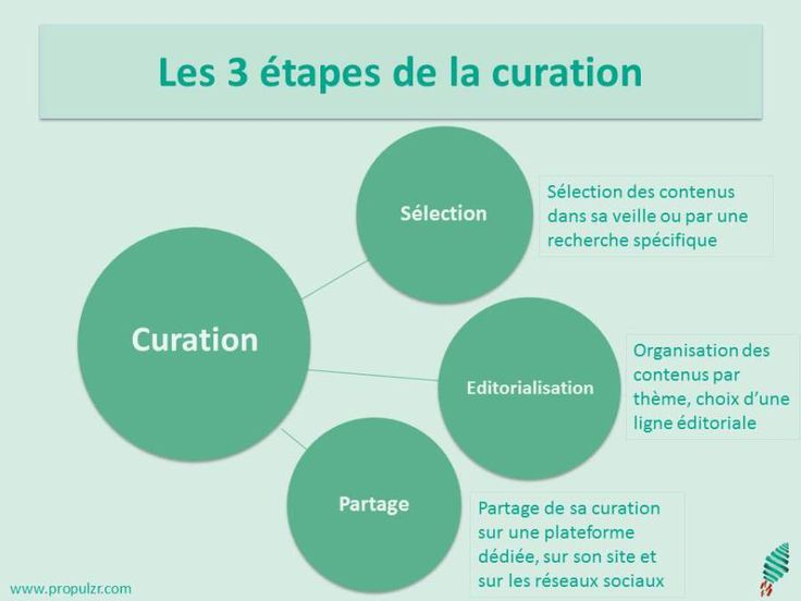 les 3 étapes de la curation