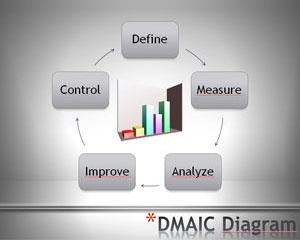 DMAIC PowerPoint template diagram