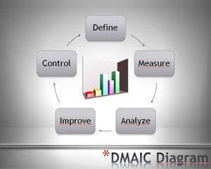 DMAIC PowerPoint template diagram