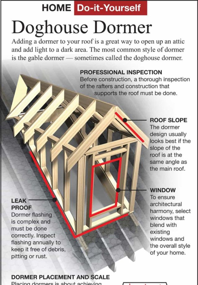Building A Shed Dormer House Addition Ideas For Extra Living Space: Attic Renovation, House Roof, Roof Structure