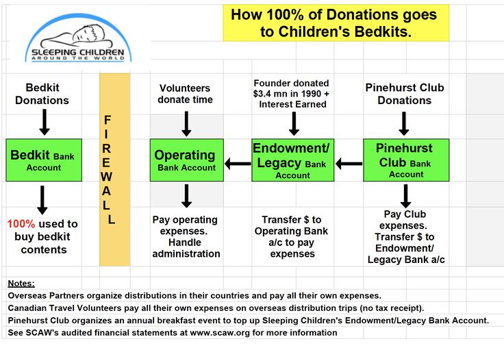 This is how SCAW's financial structure allows us to proudly call ourselves the 100% charity!