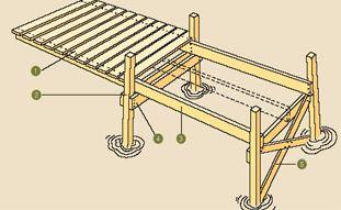 Bygg en brygga - byggbeskrivning