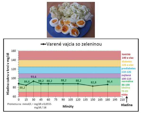 Máte chuť na kvalitné domáce varené vajíčka so zeleninkou? Ja určite, mňam :)  Ak aj vy, tak robíte veľmi dobre, pretože táto kombinácia dodá vášmu telu dostatok potrebných živín a pre život nevyhnutného cholesterolu, ktorý je váš dobrý kamarát, nie nepriateľ, ako by vám chcel niekto nahovoriť.   Táto kombinácia navyše takmer nijako neovplyvní váš krvný cukor a udrží vás v tukovom metabolizme, čo vám výrazne spomaľuje starnutie.