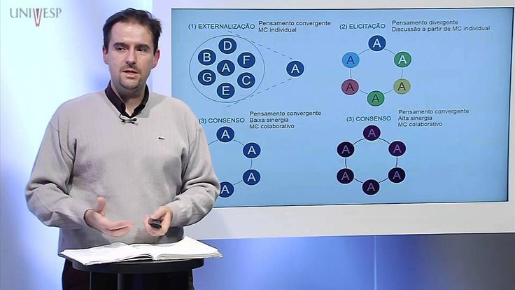 Psicologia da Aprendizagem - Aula 16 - Como usar mapas conceituais em at...