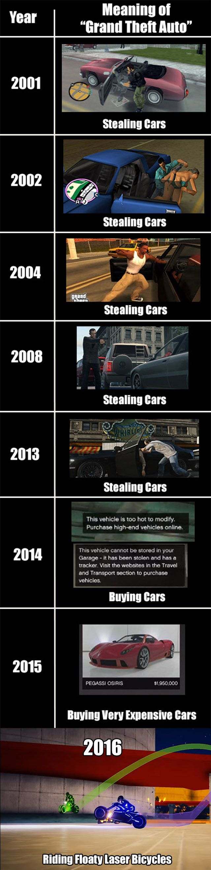 Grand Theft Auto through the years http://i.imgur.com/lPCsApl.jpg
