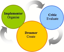 The 'Disney Strategy' (strategy developed by Robert Dilts) NLP This Strategy helped me to realize a dream.