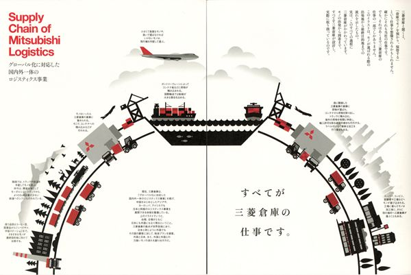 Solution Provider 三菱倉庫株式会社(入社案内) Supply Chain of Mitsubishi Logistics グローバル化に対応した国内外一体のロジスティクス事業 をフローチャートで紹介。