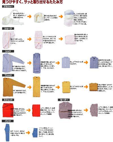 暑い時期などは洗濯物が多くなって、ワイシャツやTシャツなどをたたむのがめんどくさいと思っている人も多いのでは!簡単に綺麗にシャツをたたむのに良い方法があるのかな?と思ってまとめてみました☆本当に役に立つシャツのたたみ方を御紹介します♪(2ページ目)