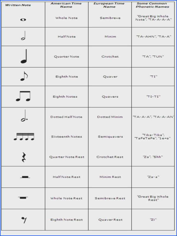 Music In My Classroom Teach My Kiddos Music Notes And Their Values In 2020 Piano Music Music Notes Music Theory