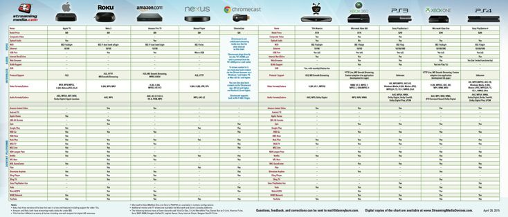 Chart Lets You Compare Today's Streaming Boxes - www.watchtveverywhere.com