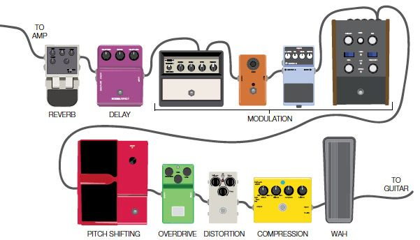 17 best images about guitar pedals effects pedals on pinterest diy electronics guitar. Black Bedroom Furniture Sets. Home Design Ideas