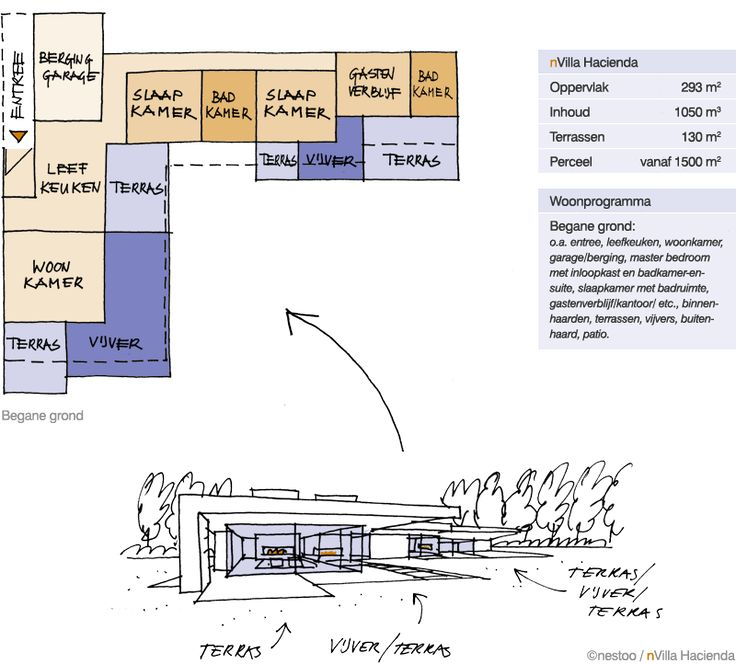 Landhuis, gelijkvloers. 293 m²/1050 m³. Terras van 133 m².