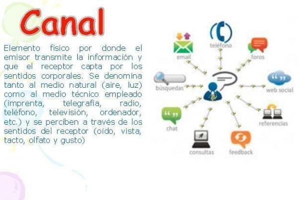 Canal De La Comunicacion Definicion Y Ejemplos Elementos De La Comunicacion Comunicacion Definiciones