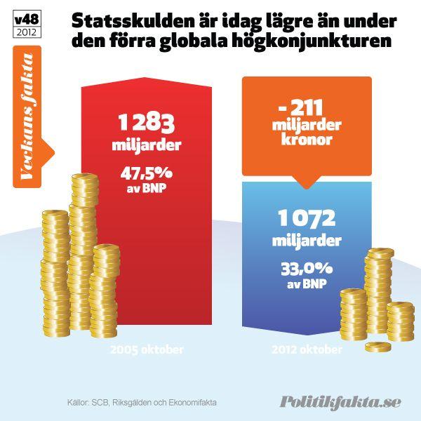 Statsskulden är idag lägre än under den förra högkonjunkturen.