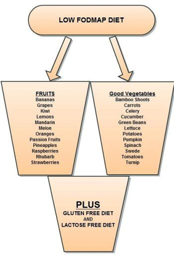 Low Fodmap for IBS