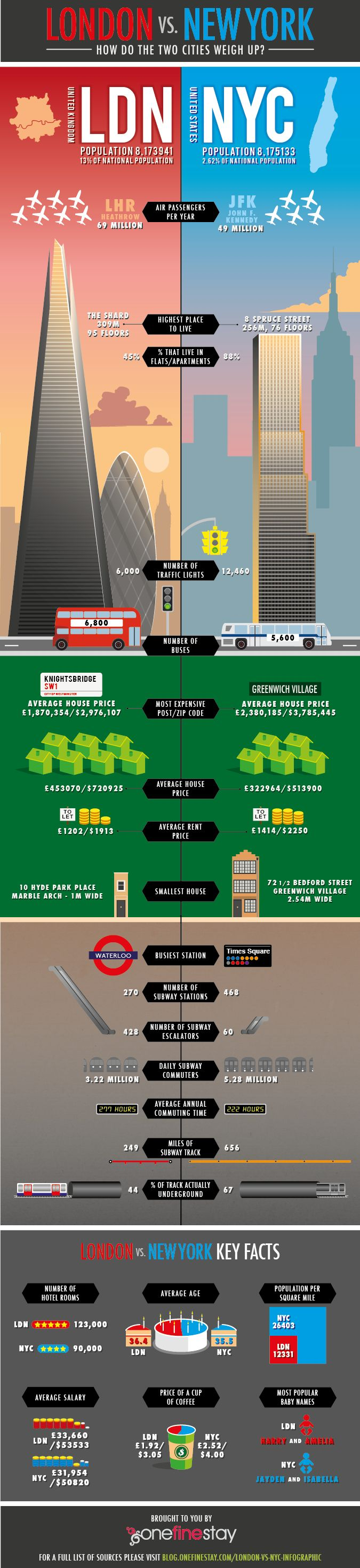 London vs. New York infographic