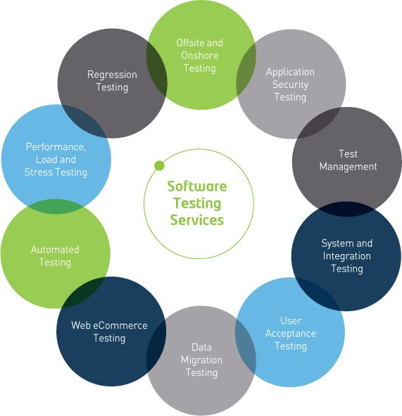 Software testing services,certification courses offered by the Adactin are : Functional & Integration Testing Service Performance Testing Service User Acceptance Testing services Test Strategy Consulting Security Testing Services Test Automation service Mobile Testing Service Product Testing Specialized Testing Service In short, Adactin is an ANZTB Certified software testing services providers