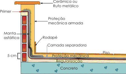 Detalhe de mureta. #detalhe #detalheconstrutivo #impermeabilizacao