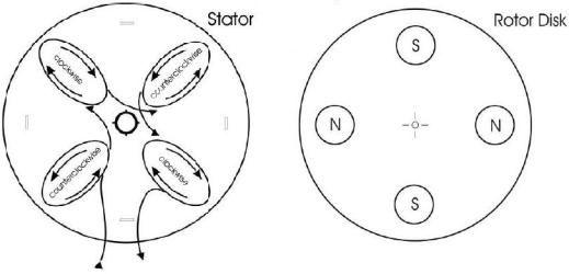 micro hidro turbine stator rotor How to Build a Small Scale