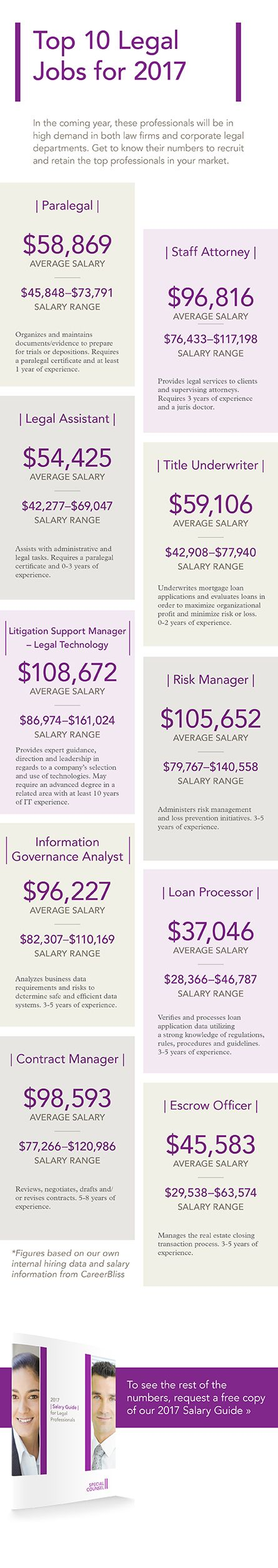 A guide to paralegal and legal job salary rates for 2017.