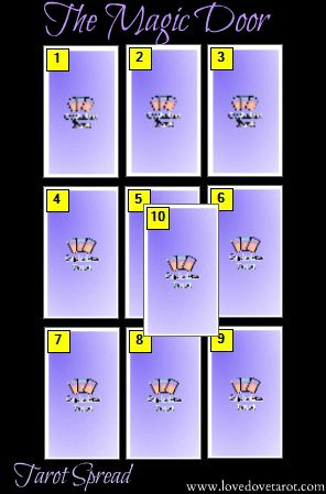 """The Magic Door Tarot Spread - The Ultimate """"Will He/She Come Back To Me?"""" spread"""