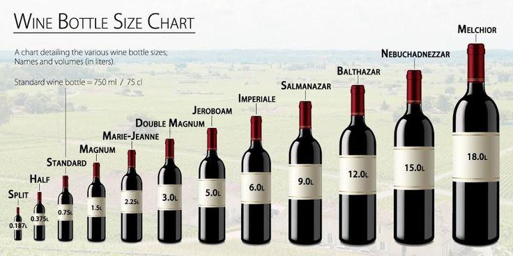 ∗Split(1/4個標準瓶)  最小的尺寸,通常拿來做裝飾物或是送人的小禮物,約為一杯葡萄酒的量。  ∗Half(1/2個標準瓶)  常常會在旅行時入住的酒店發現小瓶的葡萄酒,適合兩個人用餐時分成兩杯飲用,或是一個人獨飲的量。  ∗Standard(標準瓶750ml)  國際標準的容量,不論新世界舊世界都是使用這樣的標準。有些氣泡酒的瓶子會做得比較厚,用來支撐空氣的壓力,但實際內容量也是跟標準瓶一樣,不會因為瓶子比較大一點就給你比較多酒唷。  ∗Magnum(兩個標準瓶)  一般是做來讓收藏家保存葡萄酒的大小,據說這樣的大小,讓氣泡酒做瓶中二次發酵,可以延長保存氣泡酒的最完美風味。  ∗Double Magnum(四個標準瓶)  為Magnum的兩倍大,適合家庭或是朋友聚餐6~10人一同飲用的大小。  ∗Jeroboam(相當於四到六個標準瓶)  通常是氣泡酒才會做這樣的尺寸,稍微比Double Magnum再大一點點,但是如果做這種尺寸的波爾多容量會大到六個標準瓶。  ∗Rehoboam(六個標準瓶)   已經算是非常大的容量,適合10~15人的聚會中使用。…