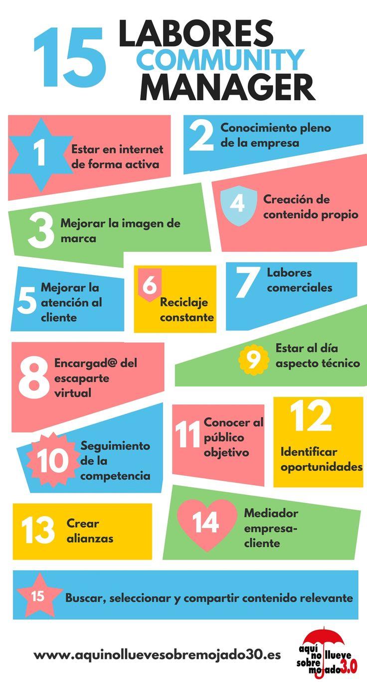 15 TAREAS DE UN COMMUNITY MANAGER #INFOGRAFIA #INFOGRAPHIC #SOCIALMEDIA