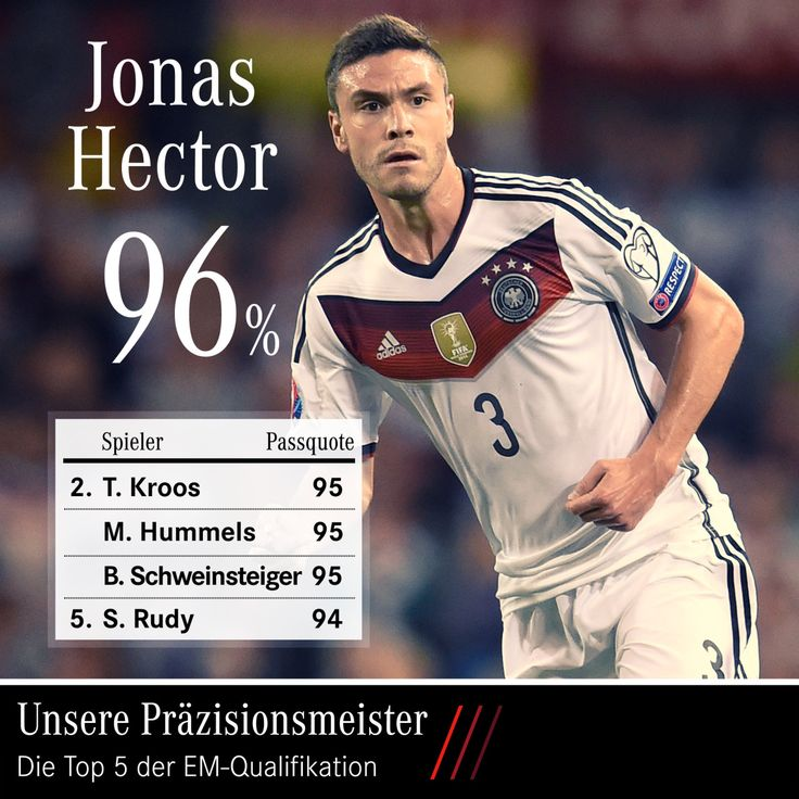 Jonas Hector 96% pass accuracy  Euro 2016 Ticket