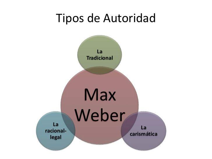 Max Weber: Tipos de autoridad