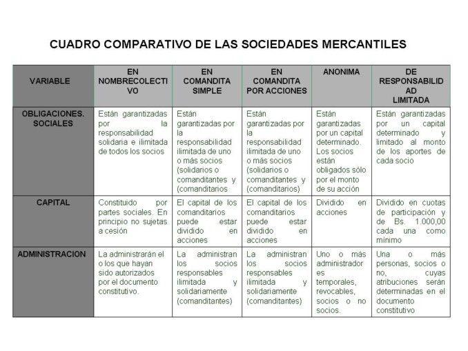 Cuadros Comparativos De Tipos De Sociedades En Argentina Cuadro Comparativo Sociedades Sociedades Mercantiles Sociedades Comerciales