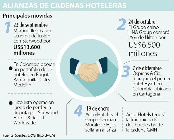 AccorHotels tendrá la franquicia de dos hoteles bh de la cadena GMH