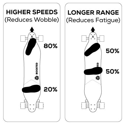[Tuesday Tips]: Adjust Your Stance. Move your weight forward and point your front foot for speed. Use a narrower, even-weighted stance to relieve leg fatigue on longer rides.
