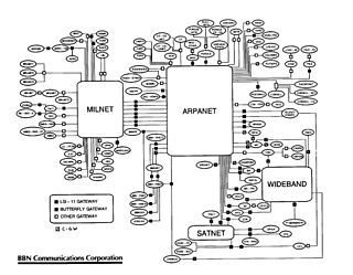 BBN Technologies TCP/IP internet map early 1986