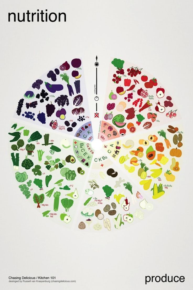 Poster design 101 - This Color Coded Chart Helps You Pick The Most Nutritious Produce