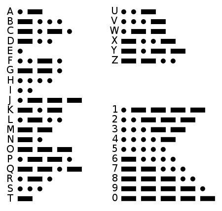 15 best morse code images on Pinterest Morse code, Coding and Craft - morse code chart