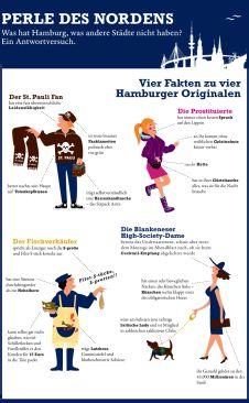 Infografik #Hamburg. Hier http://www.immonet.de/infografik.html finden Sie mehr Infos. #immonet hat die Tipps