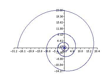 The Sea Horse & Fibonacci