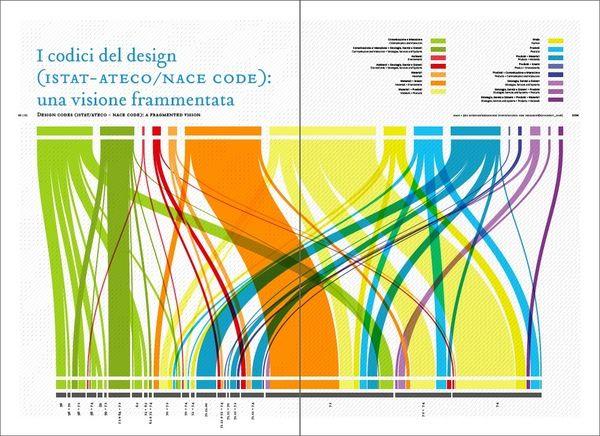 Art-Spire, Source d'inspiration artistique   32 incroyables exemples de data visualisation