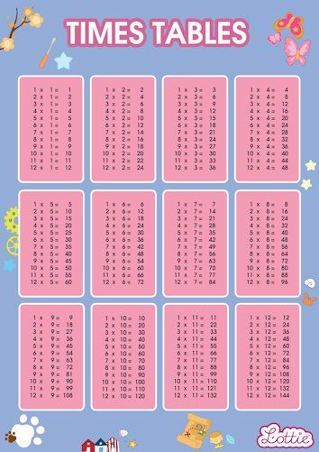 Times Tables Charts For Kids #free #printables Download At Www.lottie.com