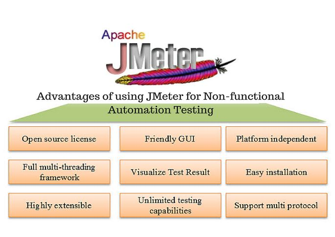If you want to learn about jmeter load testing software and its advantages then online jmeter training tutorials is the best option for you.Learn step by step performance testing for web applications using online apache Jmeter training tutorials at vperacto infotech.