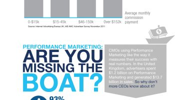 El poder del marketing de afiliación #infografia #infographic