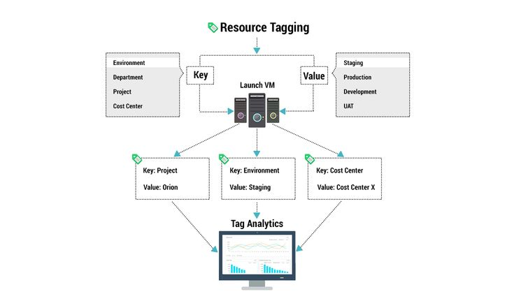 IaaS #Cloud Resource Tagging Best Practices for Cloud
