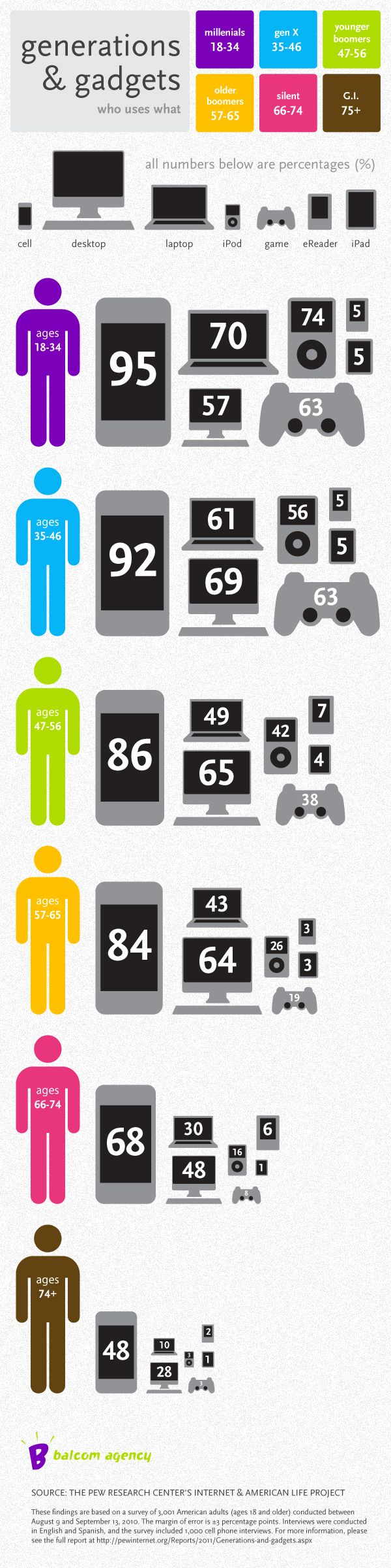 An infographic depicting what generations own what percentage of technology gadgets.